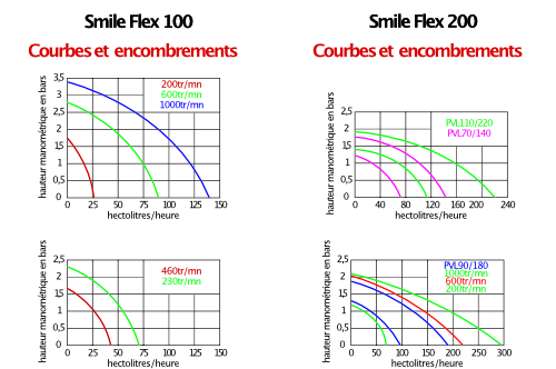 Pompes Smile Flex courbes